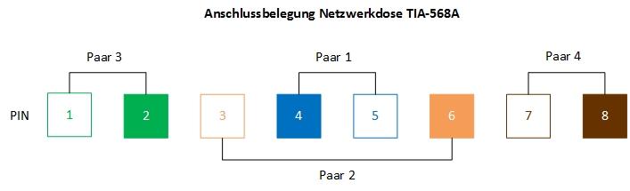 Anschlussbelegung Netzwerkdose TIA-568A