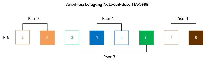 Anschlussbelegung Netzwerkdose TIA-568B
