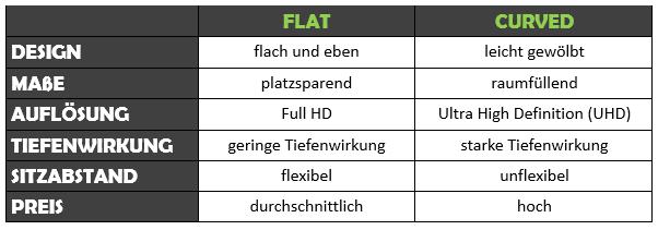 Curved vs. Flat
