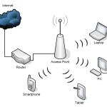 Schematischer Aufbau eines WLAN-Netzwerks