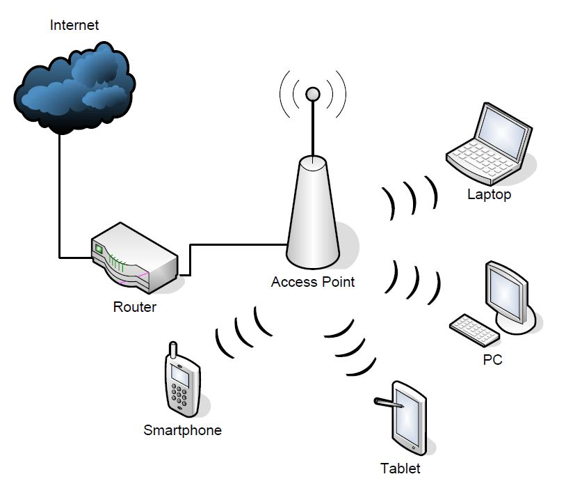 WLAN Netzwerk