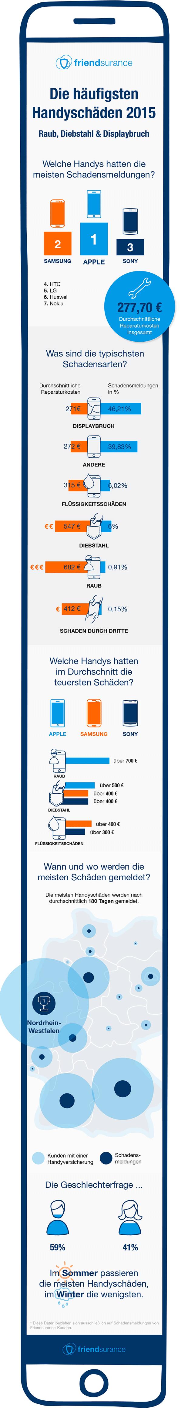 Friendsurance Infografik-Handyschäden 2015