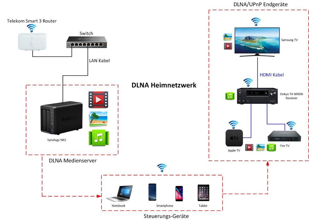 DLNA Heimnetzwerk