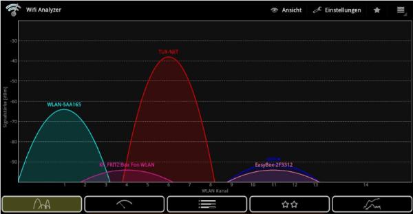 Wifi Analyzer - WLAN Empfang verbessern